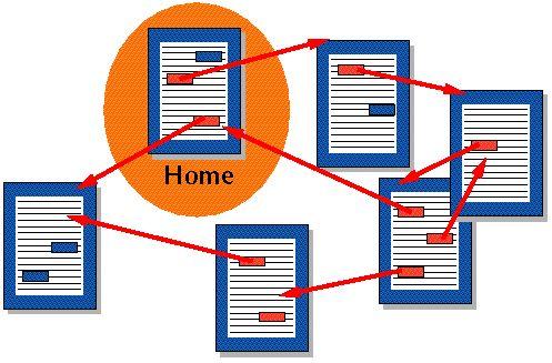 hypertext web dizajn